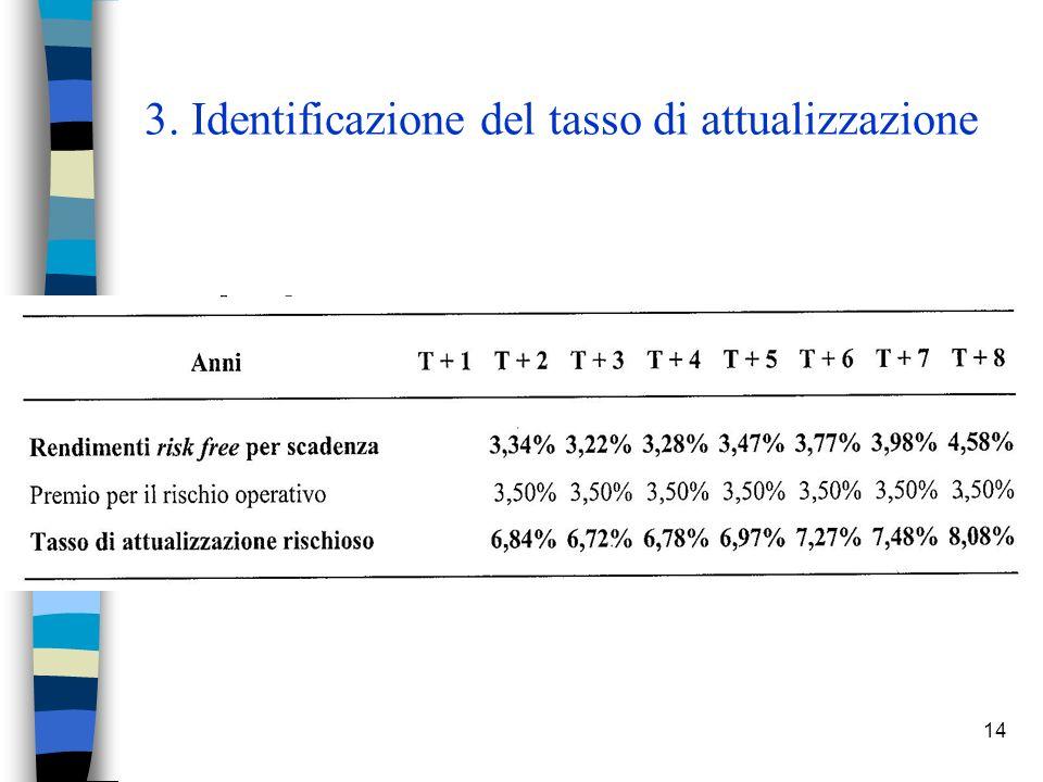3. Identificazione del tasso di attualizzazione