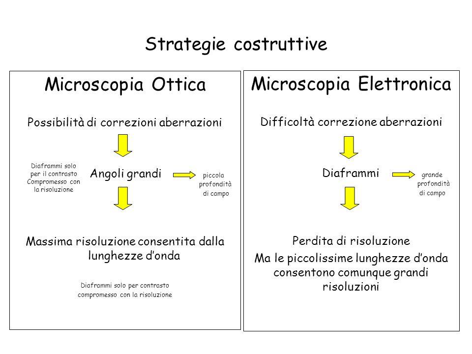 Strategie costruttive