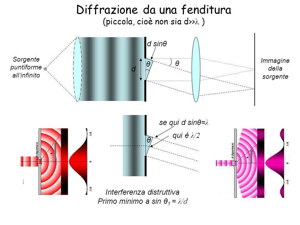 Diffrazione da una fenditura (piccola, cioè non sia d>>λ )