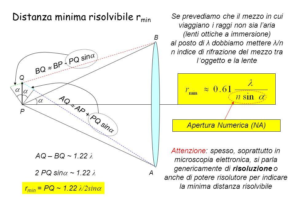 Distanza minima risolvibile rmin