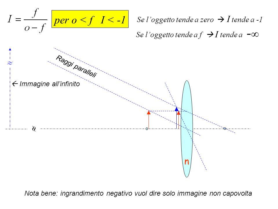 per o < f I < -1   n Se l'oggetto tende a zero  I tende a -1