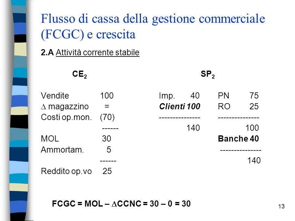 Flusso di cassa della gestione commerciale (FCGC) e crescita