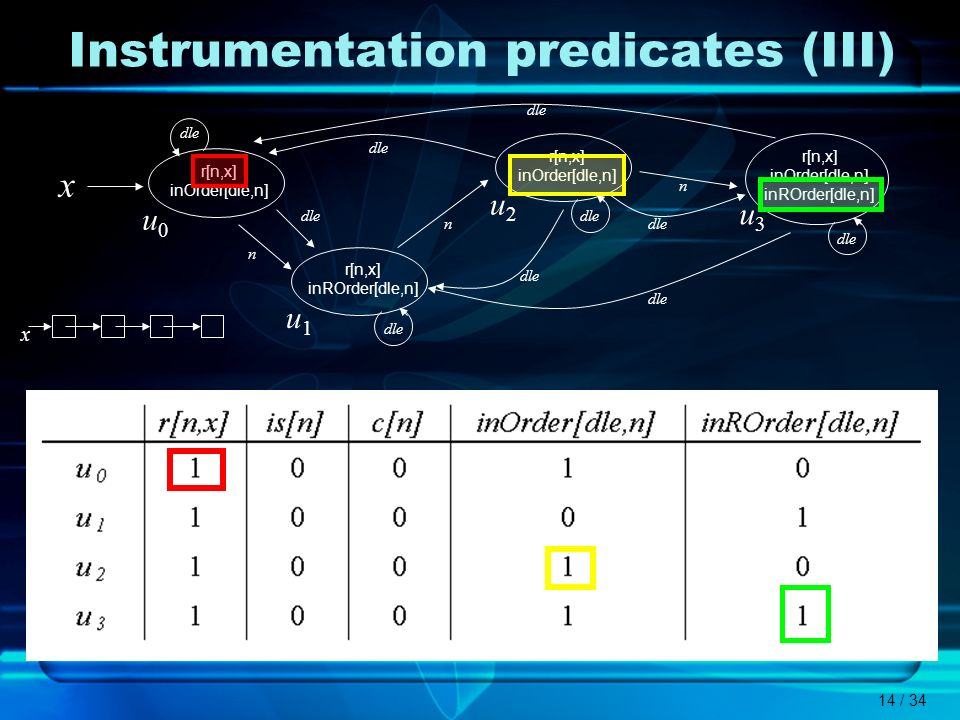 Instrumentation predicates (III)