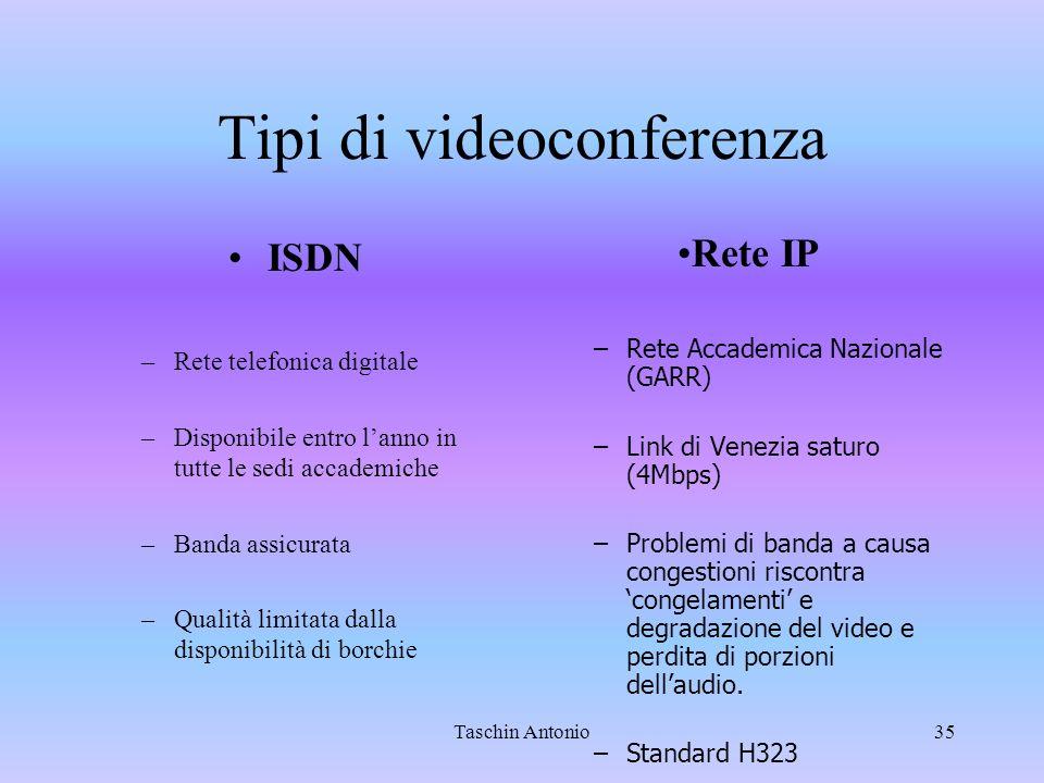 Tipi di videoconferenza