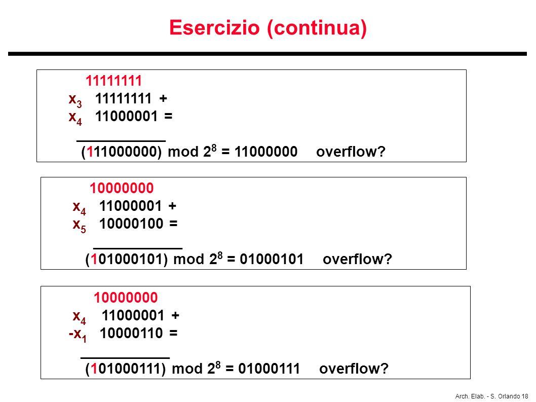 Esercizio (continua) 11111111 x3 11111111 + x4 11000001 = ___________