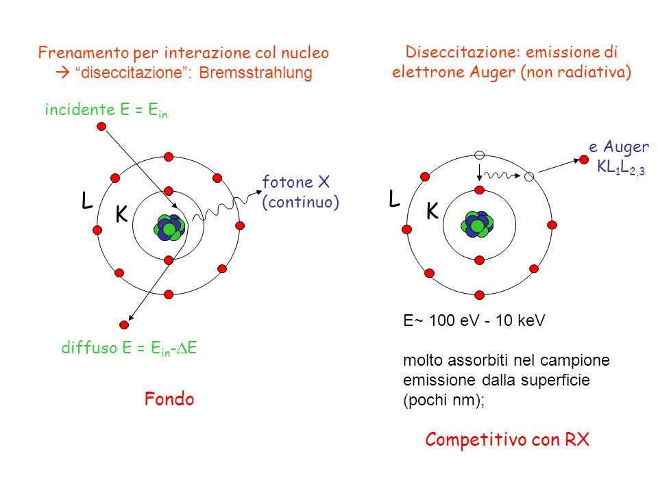 L L K K Competitivo con RX Fondo Frenamento per interazione col nucleo