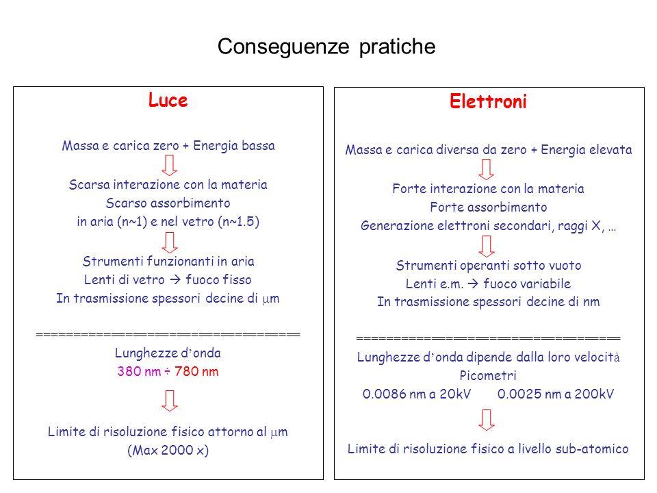 Conseguenze pratiche Luce Elettroni