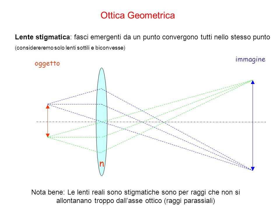 Ottica Geometrica Lente stigmatica: fasci emergenti da un punto convergono tutti nello stesso punto.