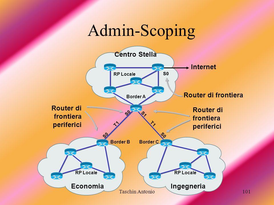 Admin-Scoping Centro Stella Internet Router di frontiera