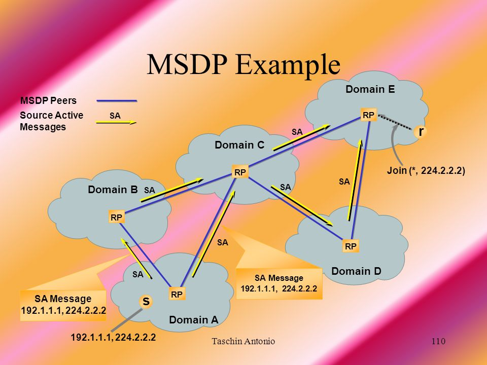 MSDP Example r s Domain E Domain C Domain B Domain D Domain A