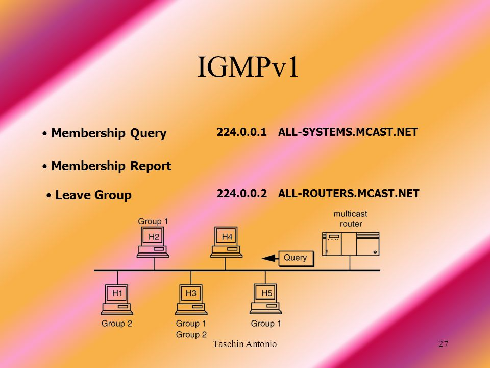 IGMPv1 Membership Query Membership Report Leave Group