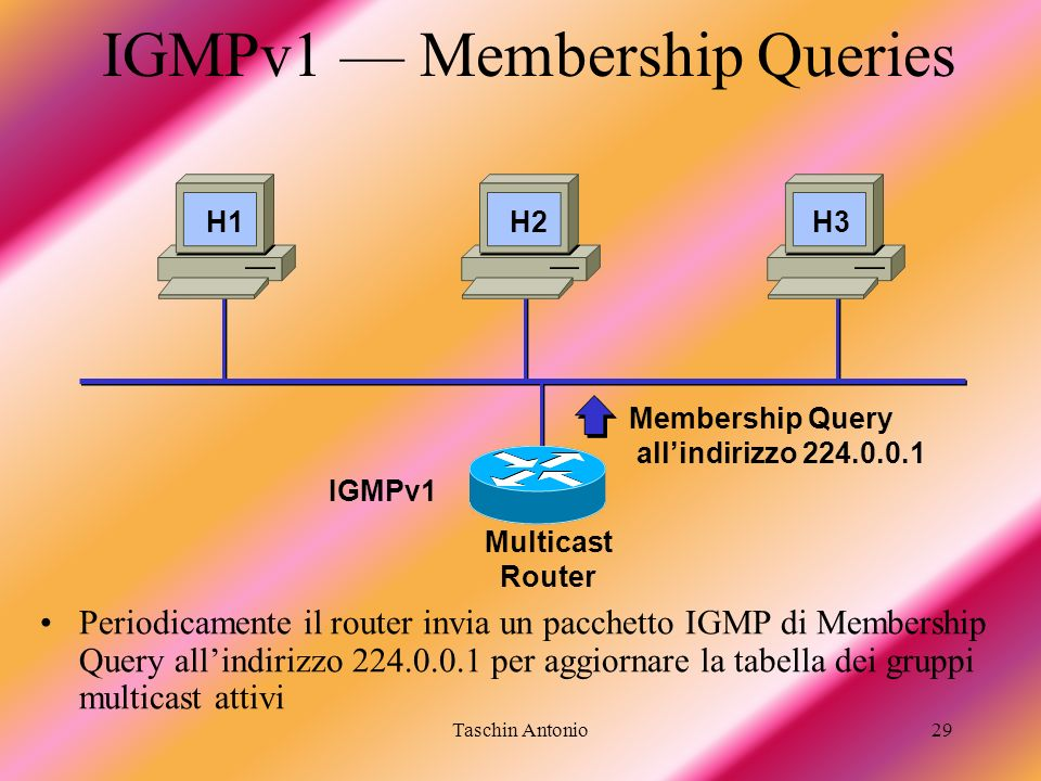 IGMPv1 — Membership Queries