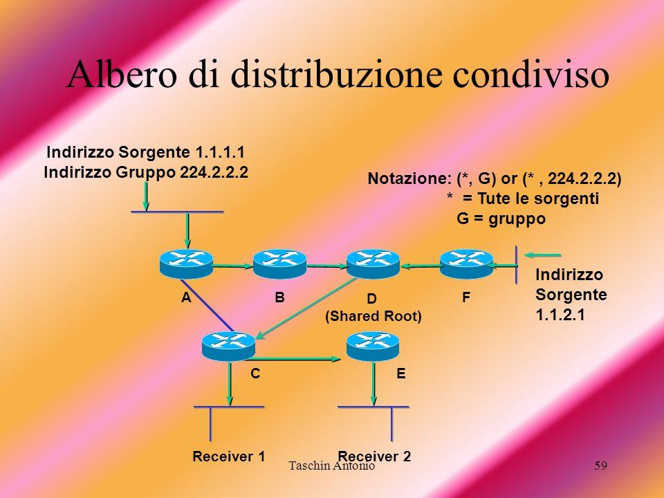 Albero di distribuzione condiviso
