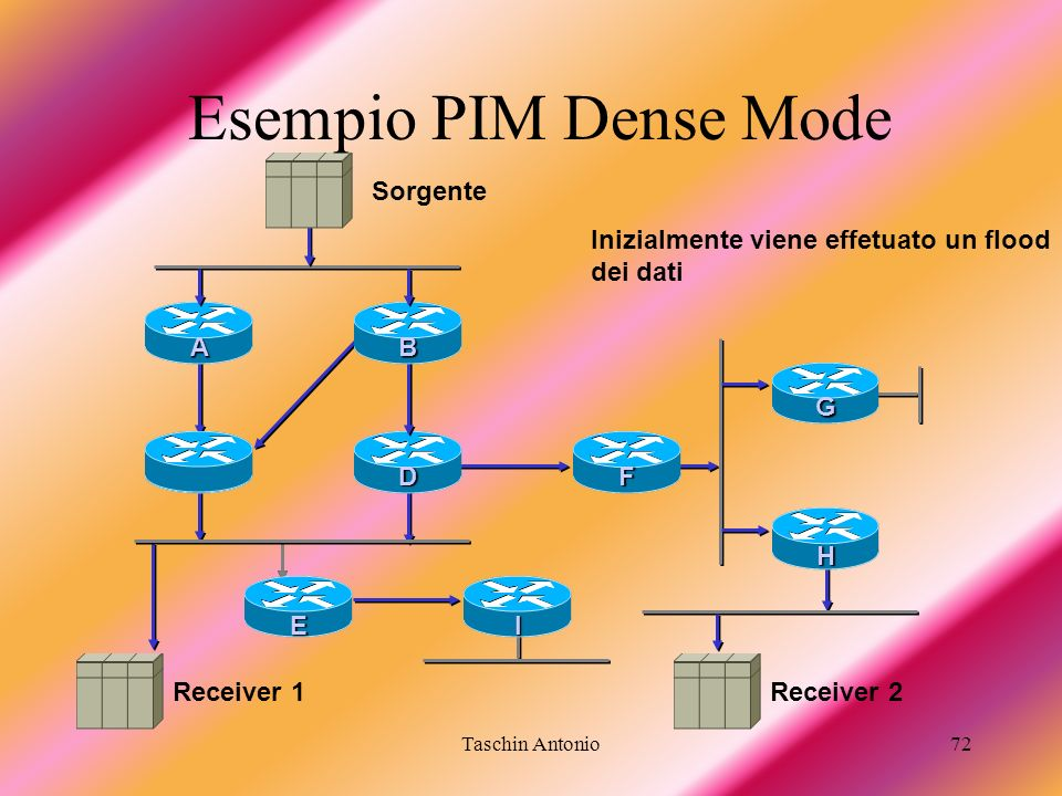 Esempio PIM Dense Mode Sorgente Inizialmente viene effetuato un flood