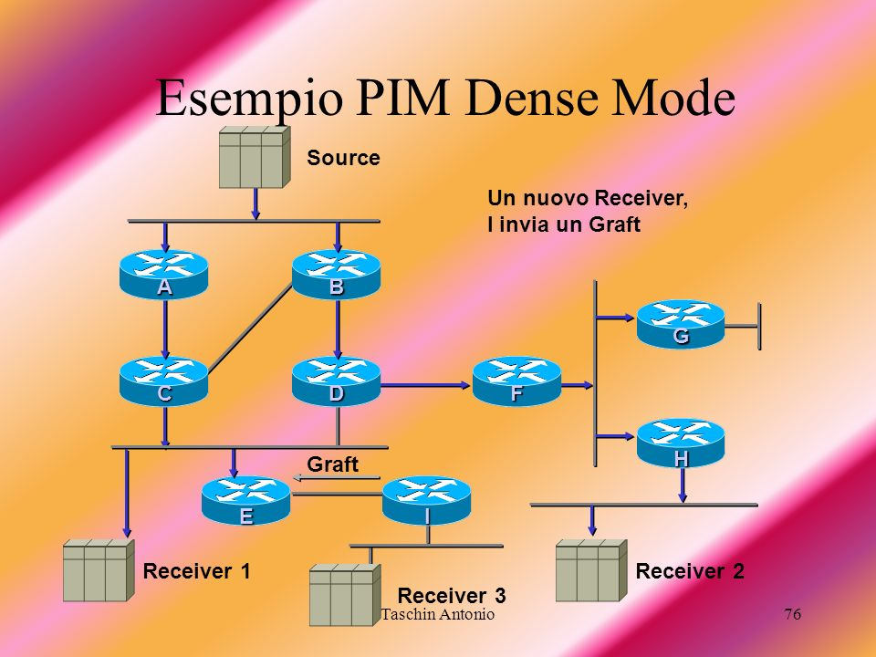 Esempio PIM Dense Mode Source Un nuovo Receiver, I invia un Graft D F
