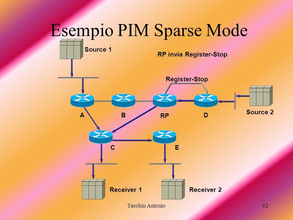 Esempio PIM Sparse Mode