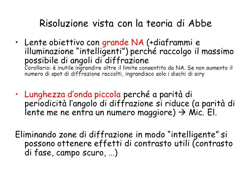 Risoluzione vista con la teoria di Abbe
