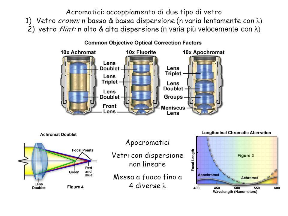 Acromatici: accoppiamento di due tipo di vetro
