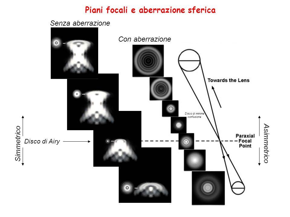 Piani focali e aberrazione sferica