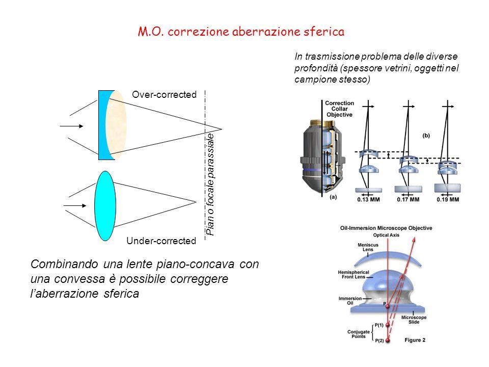 M.O. correzione aberrazione sferica