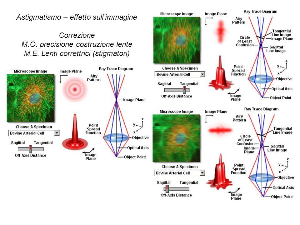 Astigmatismo – effetto sull'immagine Correzione
