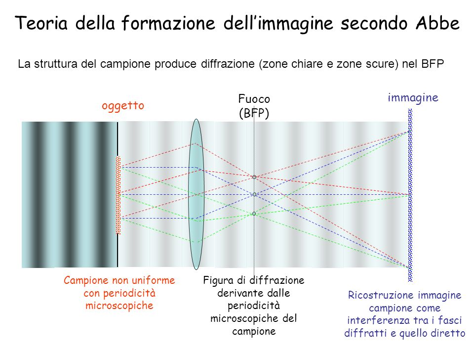 Teoria della formazione dell'immagine secondo Abbe