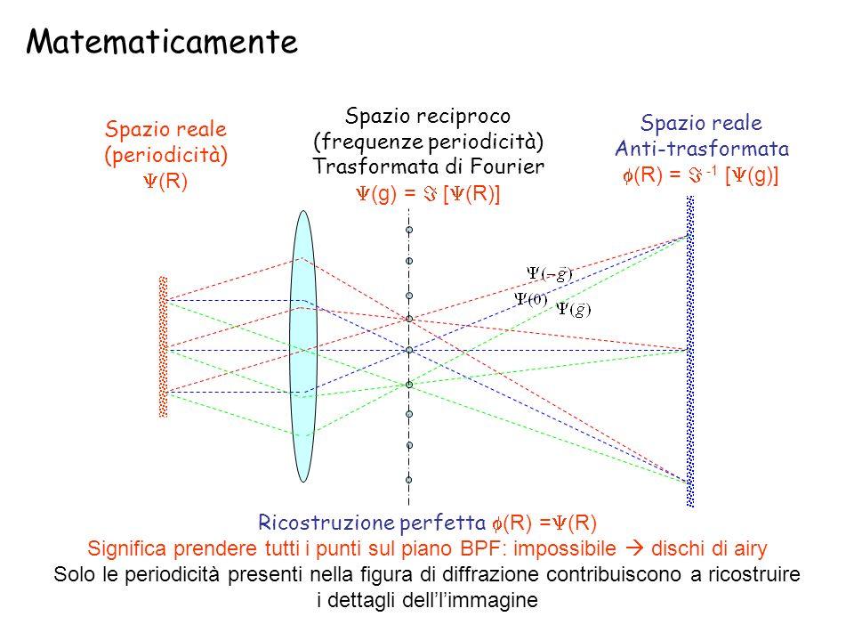 Matematicamente Spazio reciproco (frequenze periodicità)