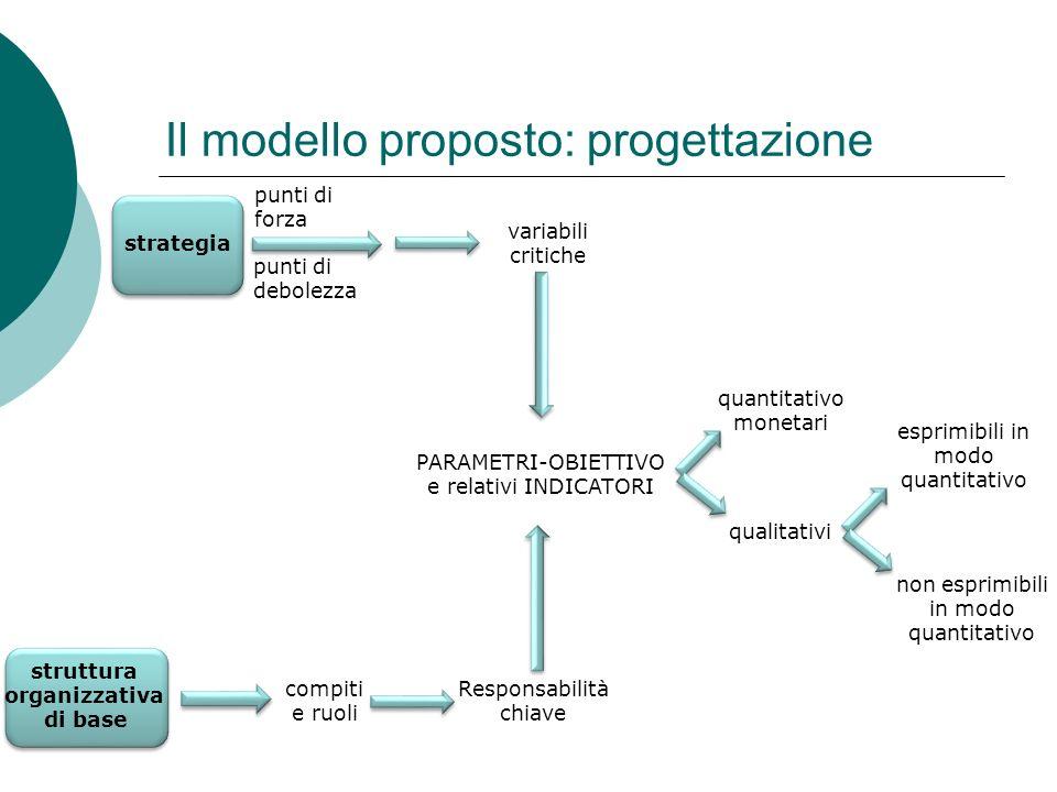 Il modello proposto: progettazione