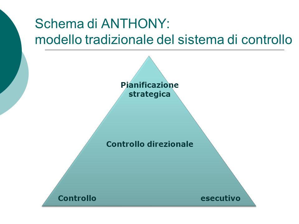 Schema di ANTHONY: modello tradizionale del sistema di controllo