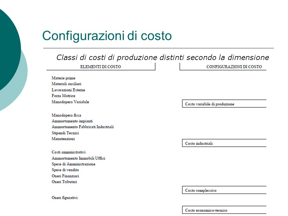 Configurazioni di costo