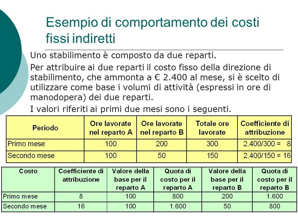 Esempio di comportamento dei costi fissi indiretti