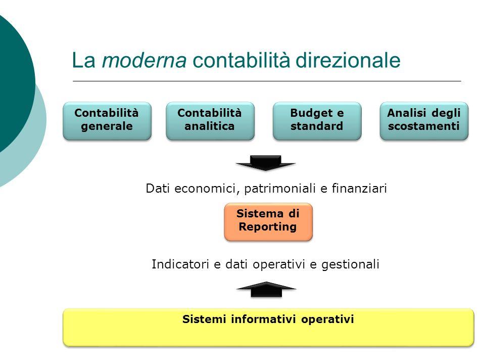 La moderna contabilità direzionale