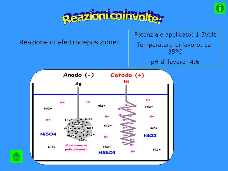 Reazioni coinvolte: Reazione di elettrodeposizione: