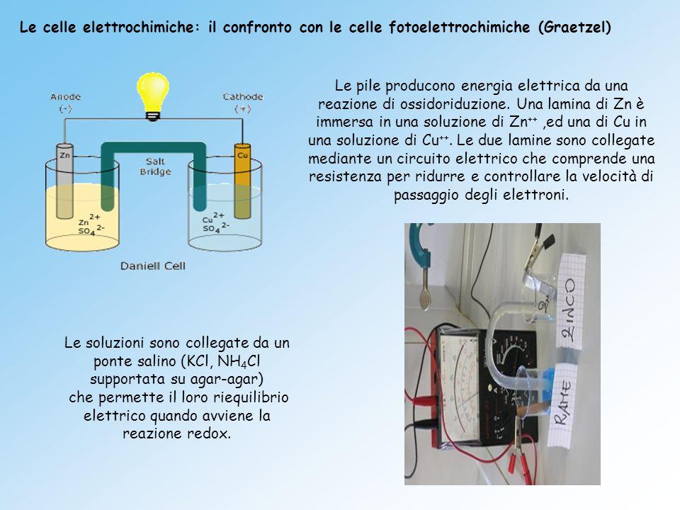Le celle elettrochimiche: il confronto con le celle fotoelettrochimiche (Graetzel)