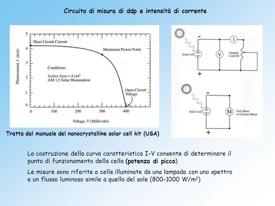 Circuito di misura di ddp e intensità di corrente