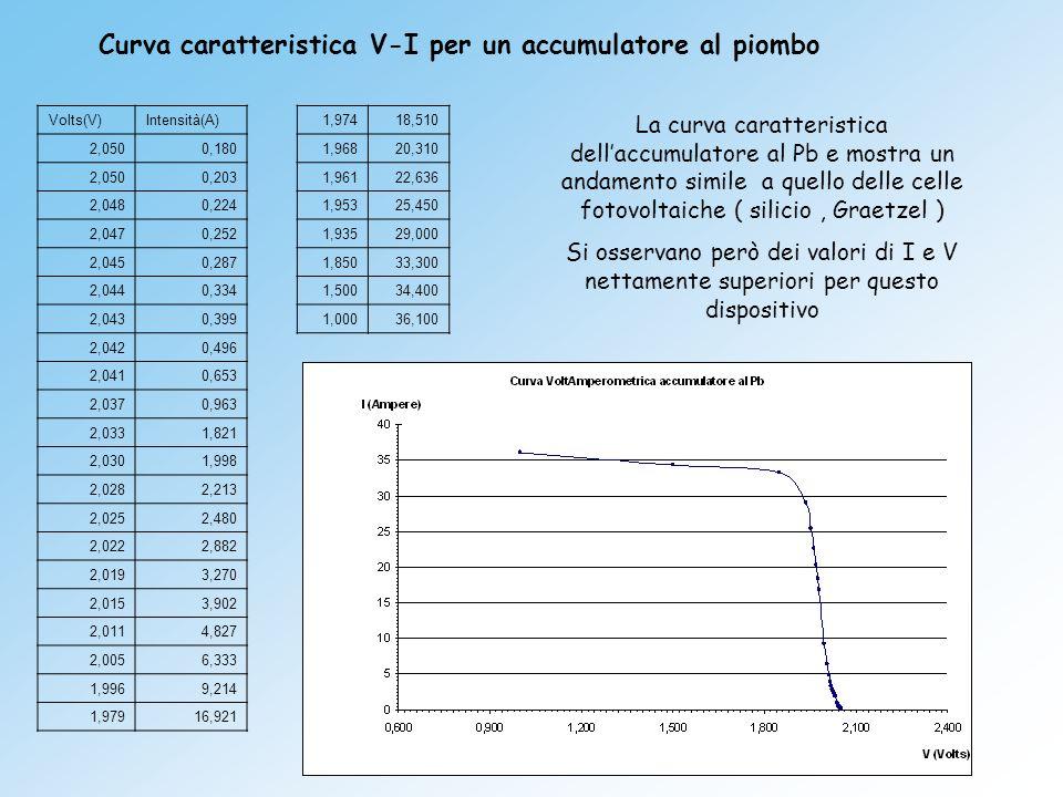 Curva caratteristica V-I per un accumulatore al piombo