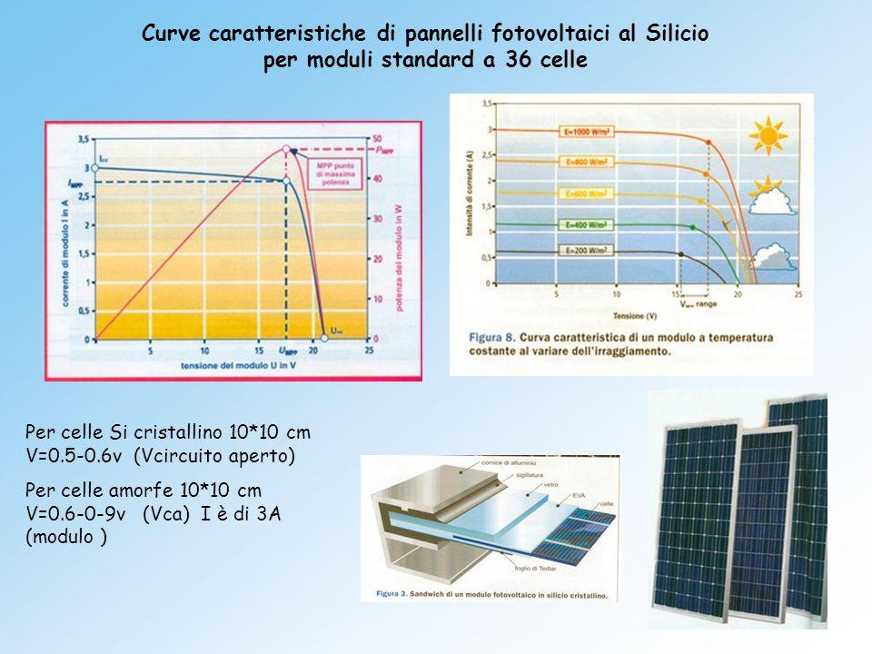 Curve caratteristiche di pannelli fotovoltaici al Silicio per moduli standard a 36 celle