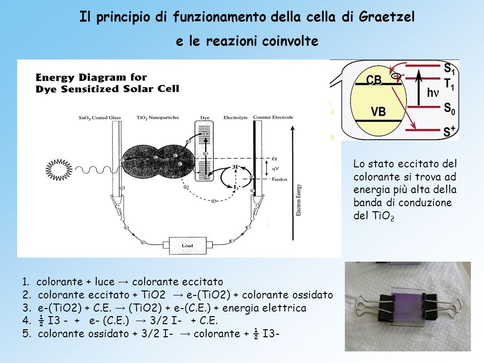 Il principio di funzionamento della cella di Graetzel
