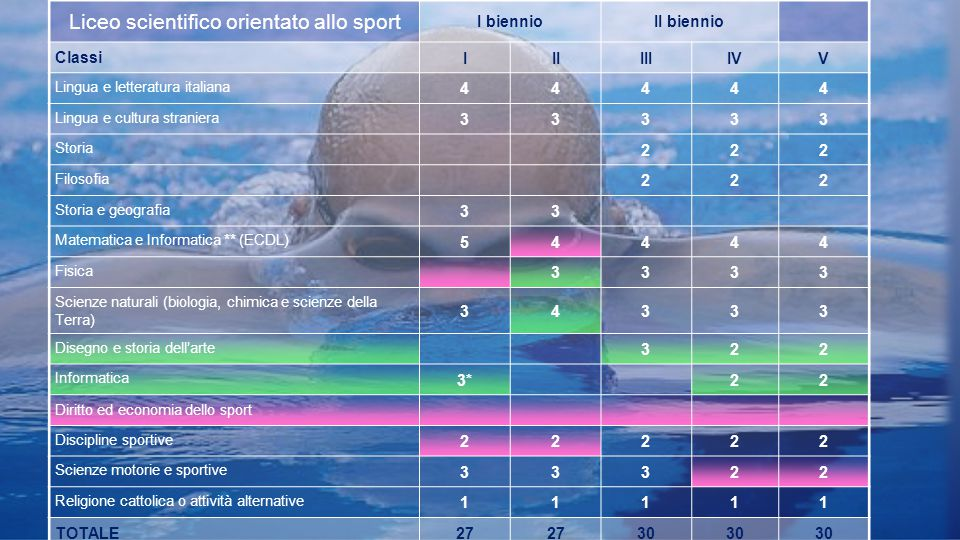 Liceo scientifico orientato allo sport