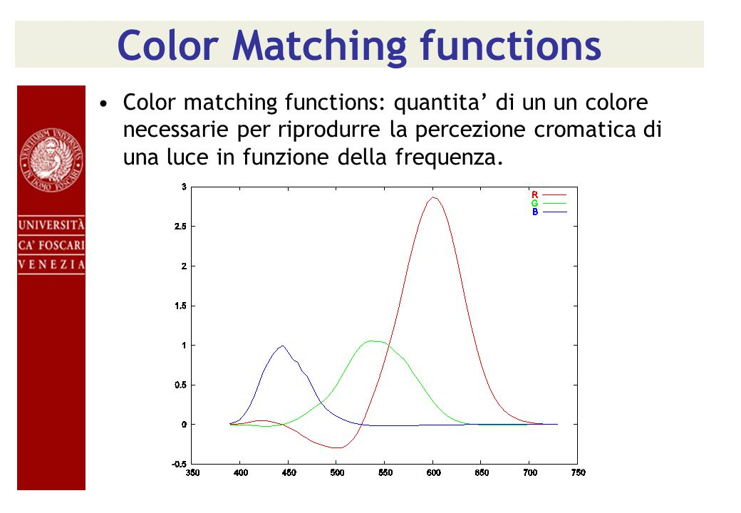 Color Matching functions