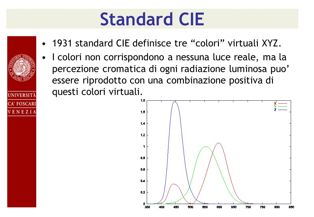 Standard CIE 1931 standard CIE definisce tre colori virtuali XYZ.