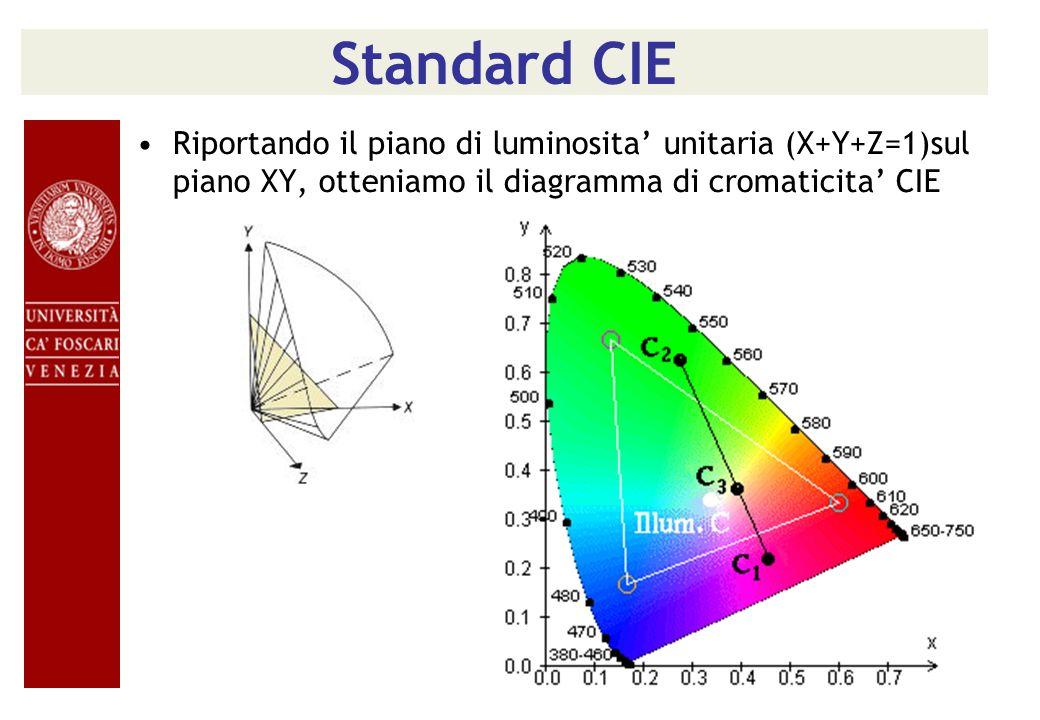 Standard CIE Riportando il piano di luminosita' unitaria (X+Y+Z=1)sul piano XY, otteniamo il diagramma di cromaticita' CIE.