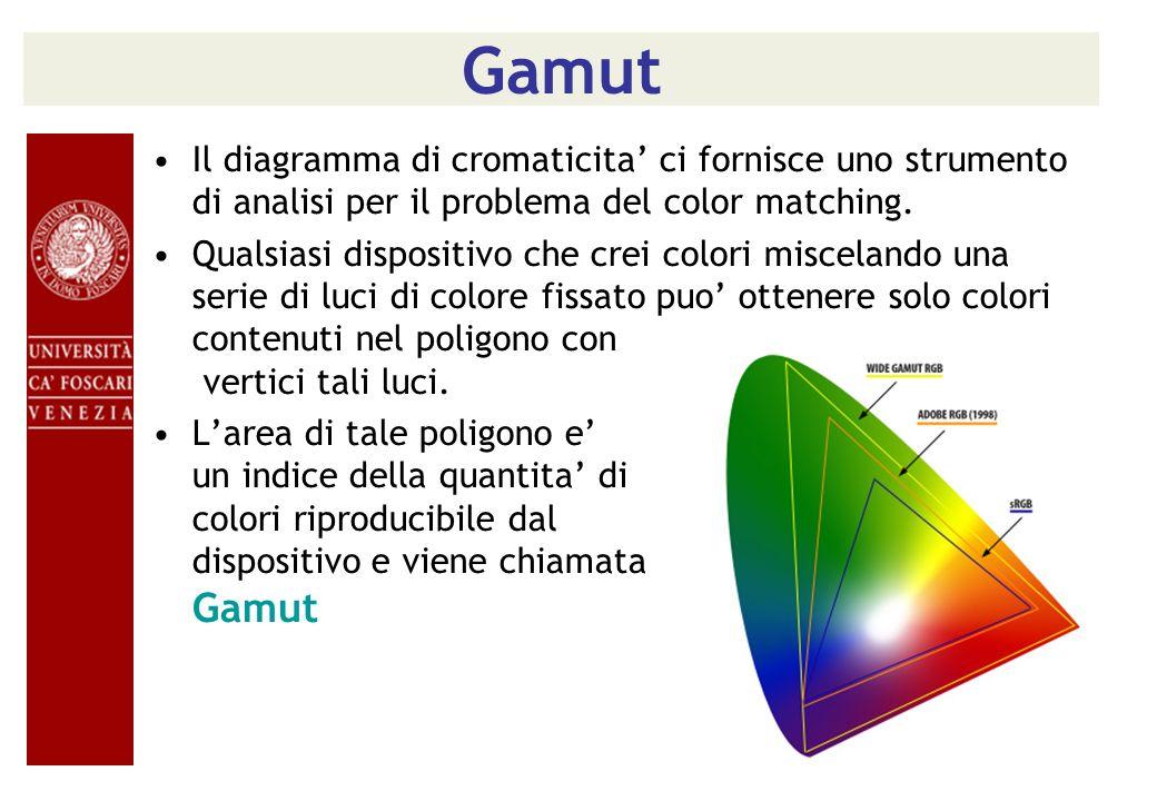 Gamut Il diagramma di cromaticita' ci fornisce uno strumento di analisi per il problema del color matching.