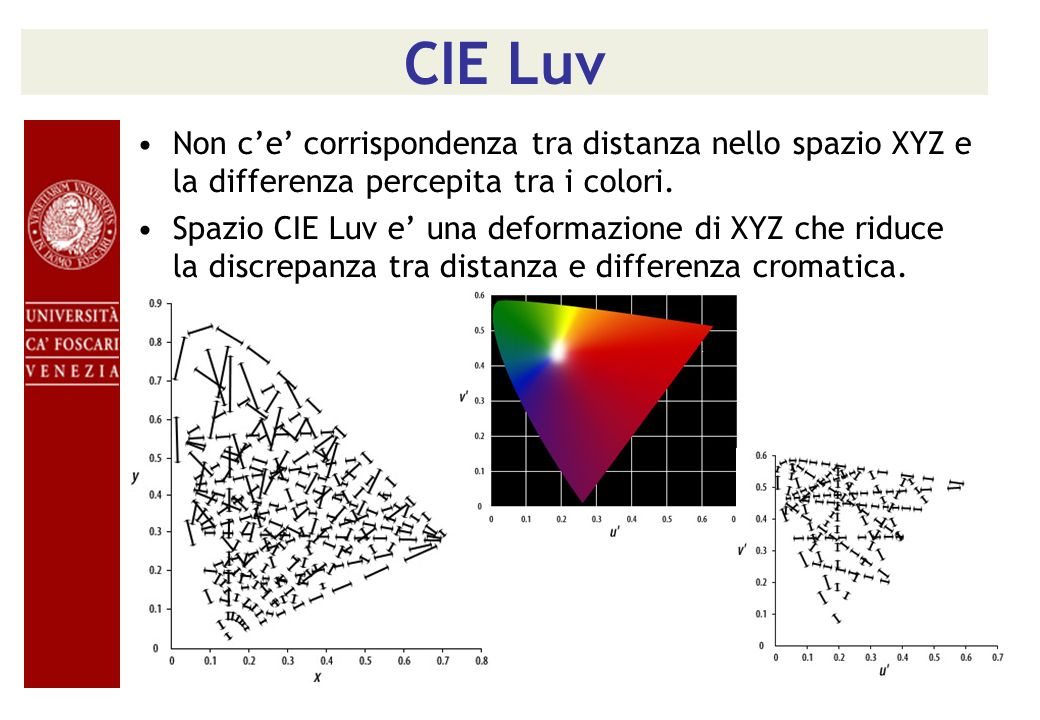 CIE Luv Non c'e' corrispondenza tra distanza nello spazio XYZ e la differenza percepita tra i colori.
