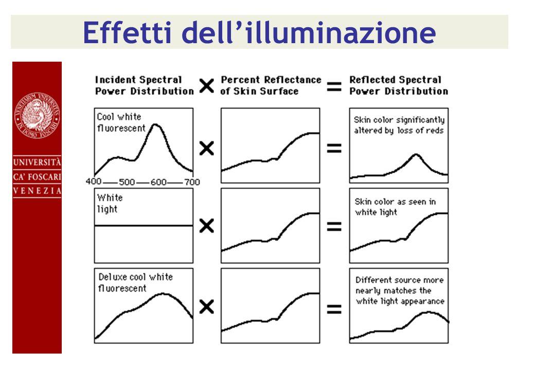 Effetti dell'illuminazione