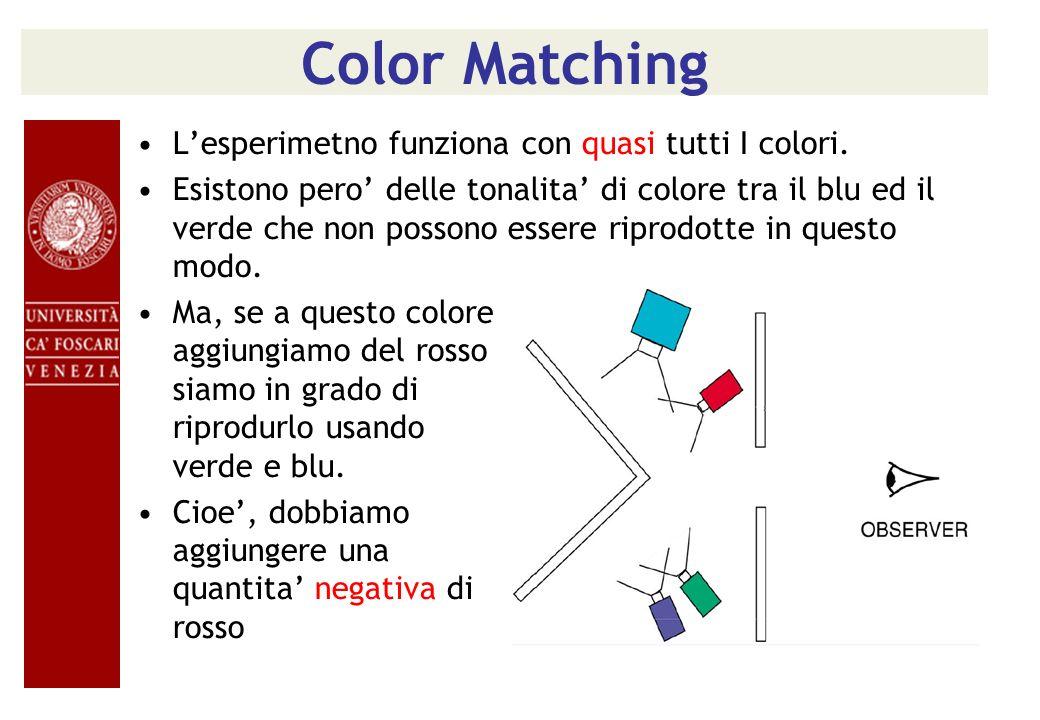 Color Matching L'esperimetno funziona con quasi tutti I colori.