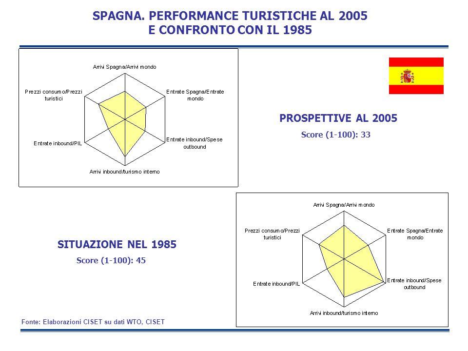 SPAGNA. PERFORMANCE TURISTICHE AL 2005