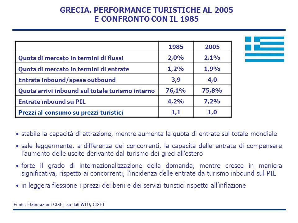 GRECIA. PERFORMANCE TURISTICHE AL 2005