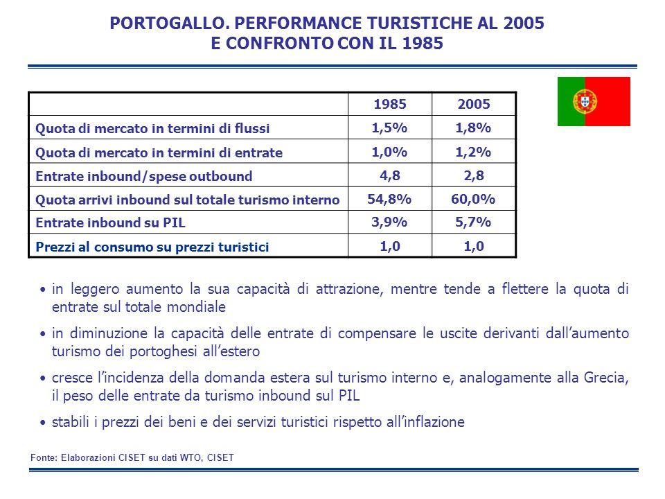 PORTOGALLO. PERFORMANCE TURISTICHE AL 2005