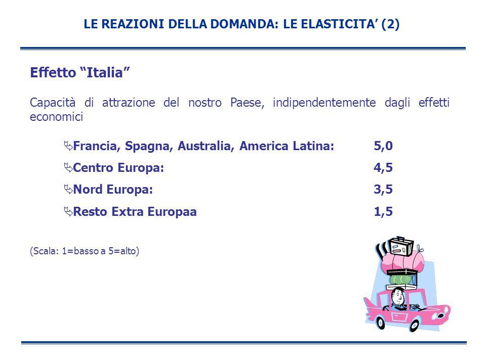 Effetto Italia LE REAZIONI DELLA DOMANDA: LE ELASTICITA' (2)